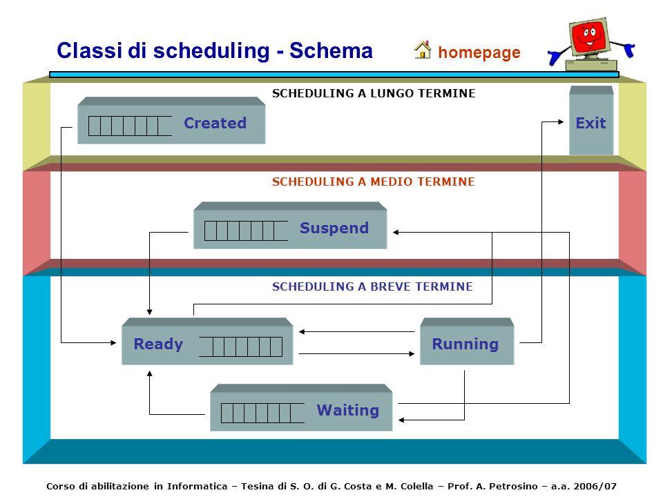 Classi di scheduling - Schema