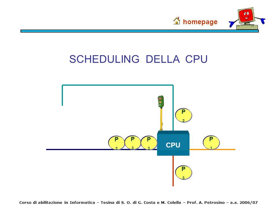 SCHEDULING DELLA CPU homepage CPU P2 P3 P2 P3 P2 P3 P1 P1 P3