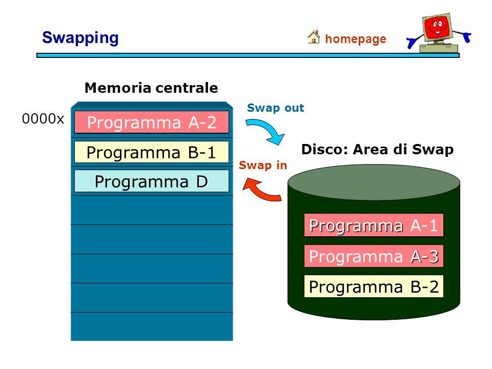 Swapping Programma A-2 Programma A-1 Programma B-1 Programma D