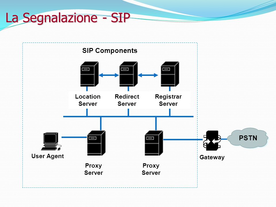 La Segnalazione - SIP SIP Components PSTN Location Server