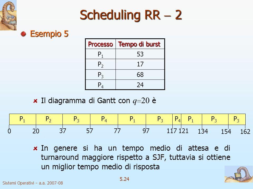 Scheduling RR  2 Esempio 5 Il diagramma di Gantt con q20 è