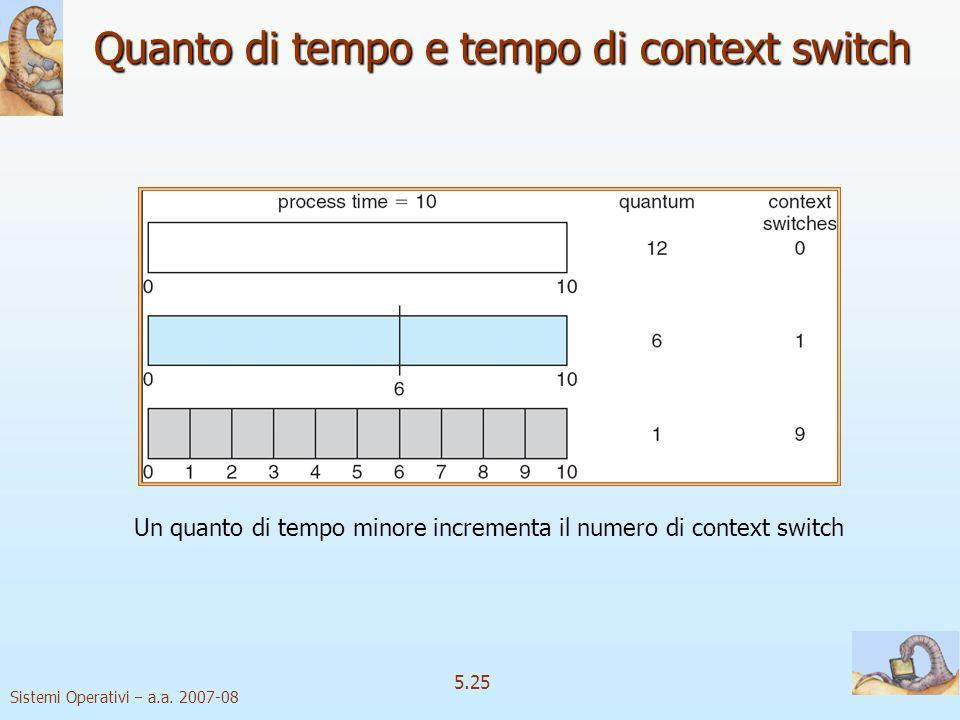 Quanto di tempo e tempo di context switch