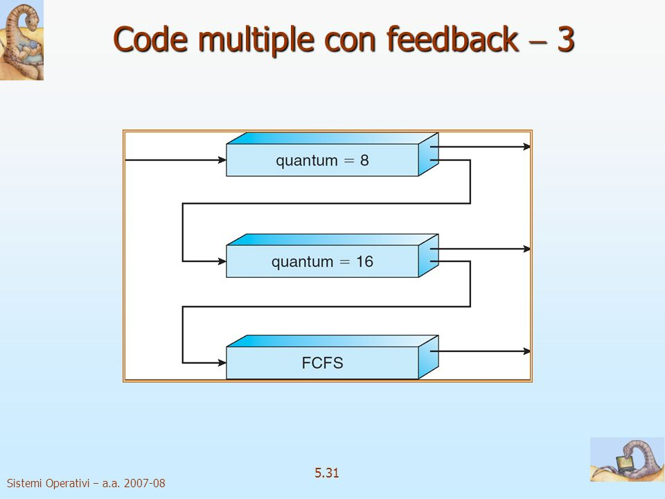 Code multiple con feedback  3