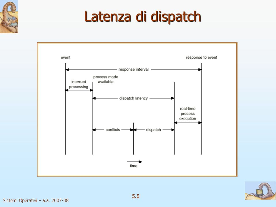 Latenza di dispatch