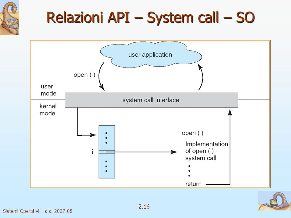 Relazioni API – System call – SO