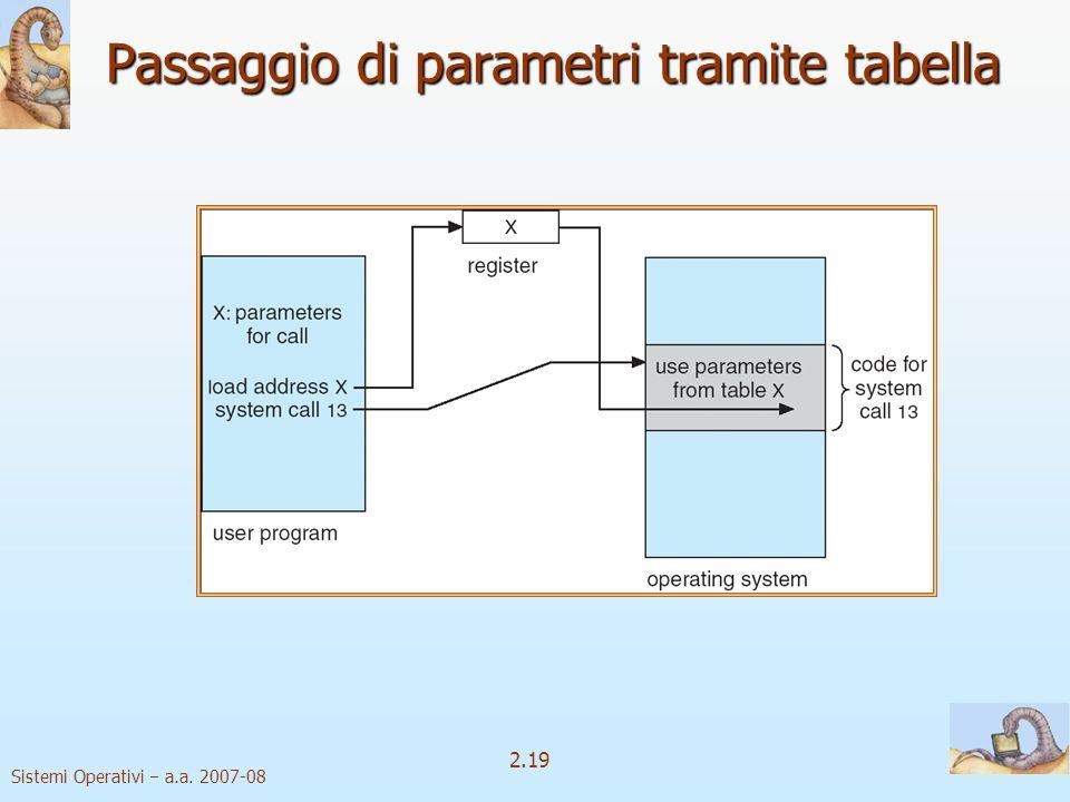 Passaggio di parametri tramite tabella