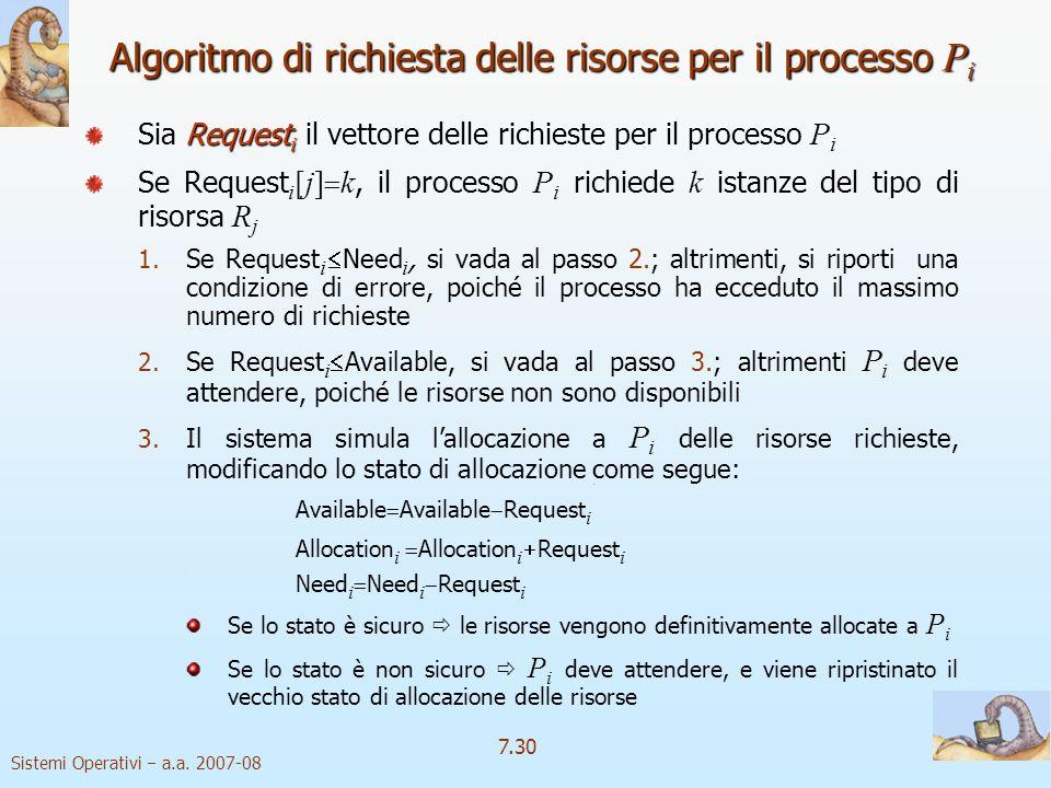 Algoritmo di richiesta delle risorse per il processo Pi