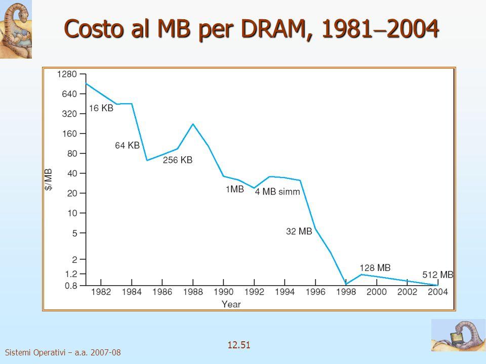 Costo al MB per DRAM, 19812004