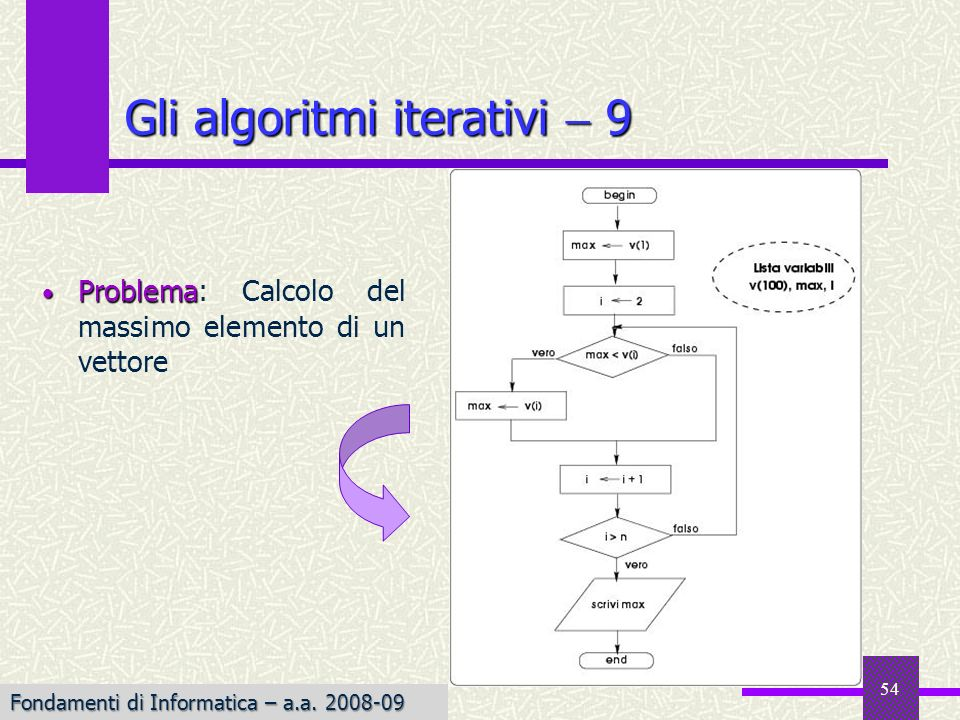 Gli algoritmi iterativi  9