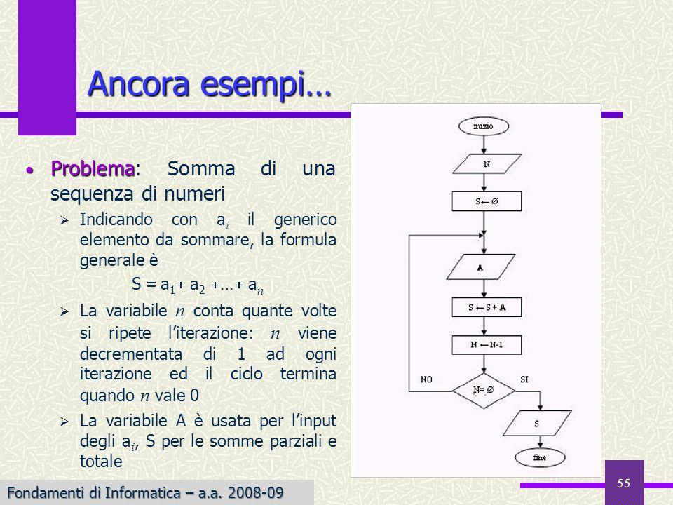 Ancora esempi… Problema: Somma di una sequenza di numeri