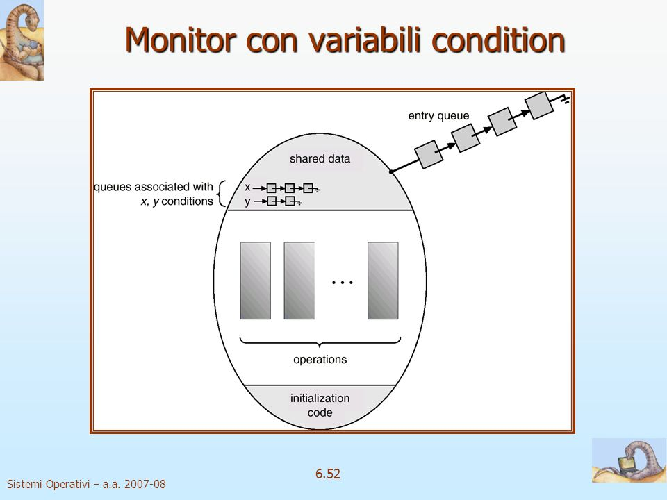 Monitor con variabili condition