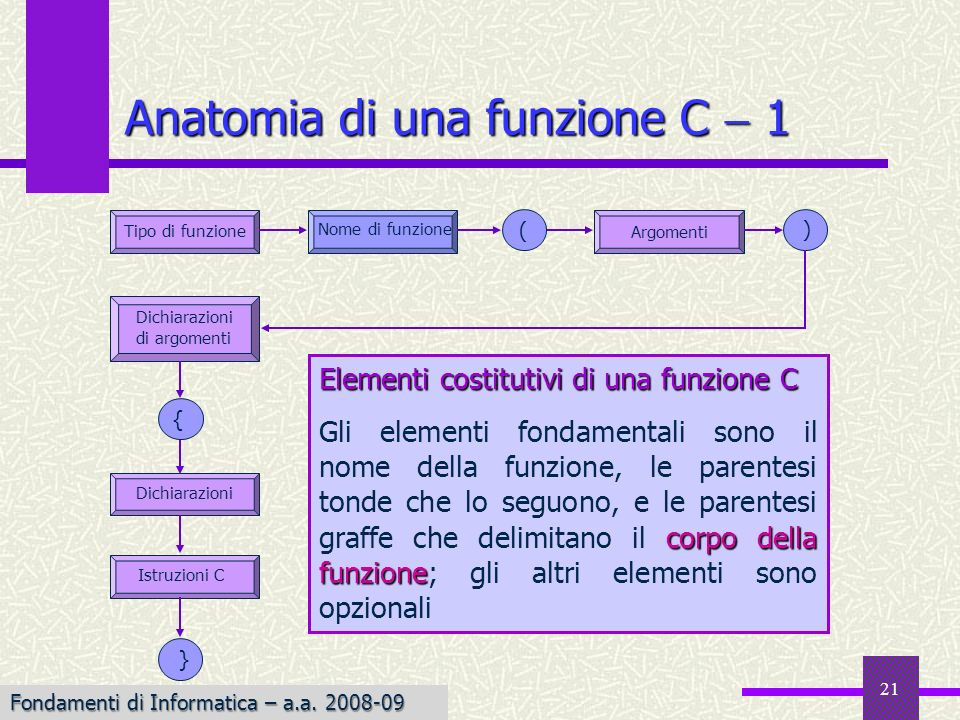 Anatomia di una funzione C  1