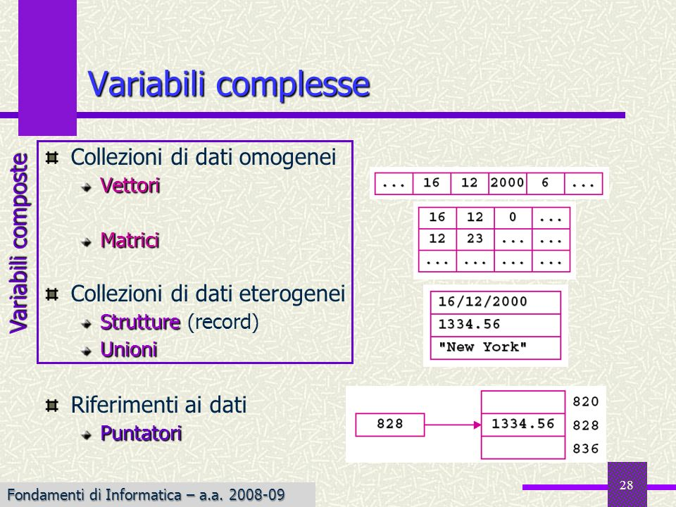 Variabili complesse Collezioni di dati omogenei Variabili composte