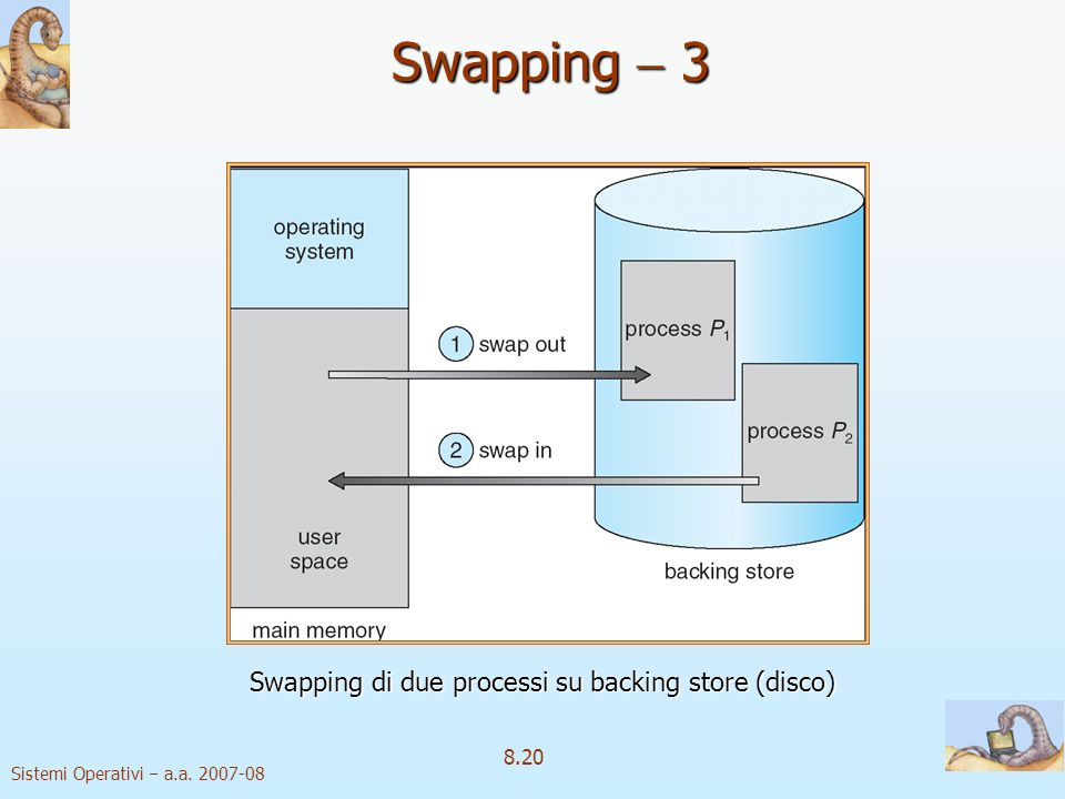 Swapping di due processi su backing store (disco)