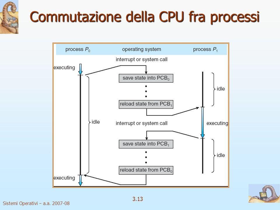 Commutazione della CPU fra processi