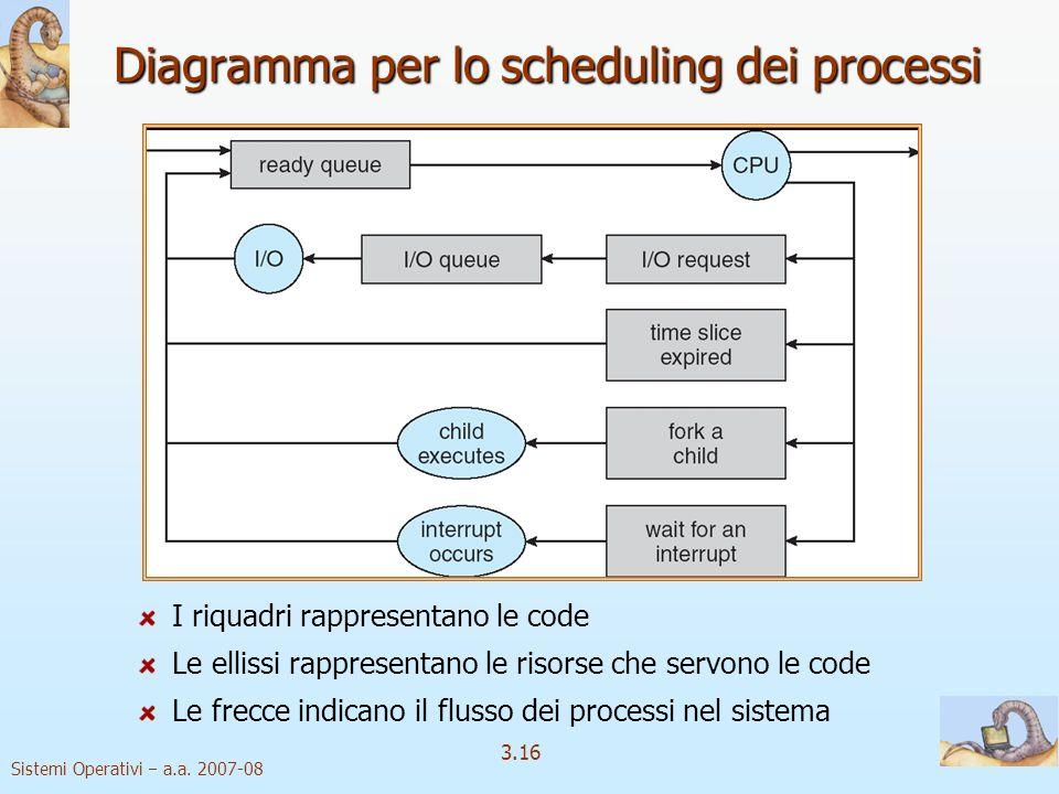 Diagramma per lo scheduling dei processi
