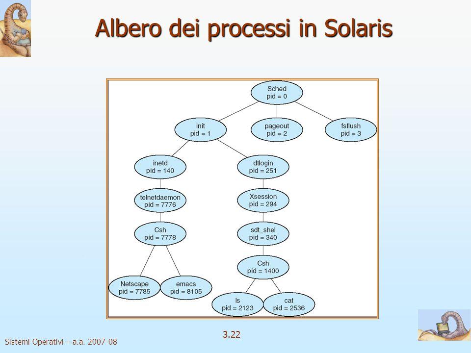 Albero dei processi in Solaris