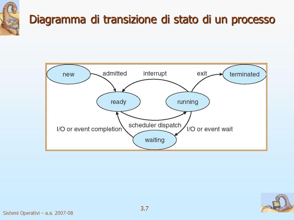 Diagramma di transizione di stato di un processo