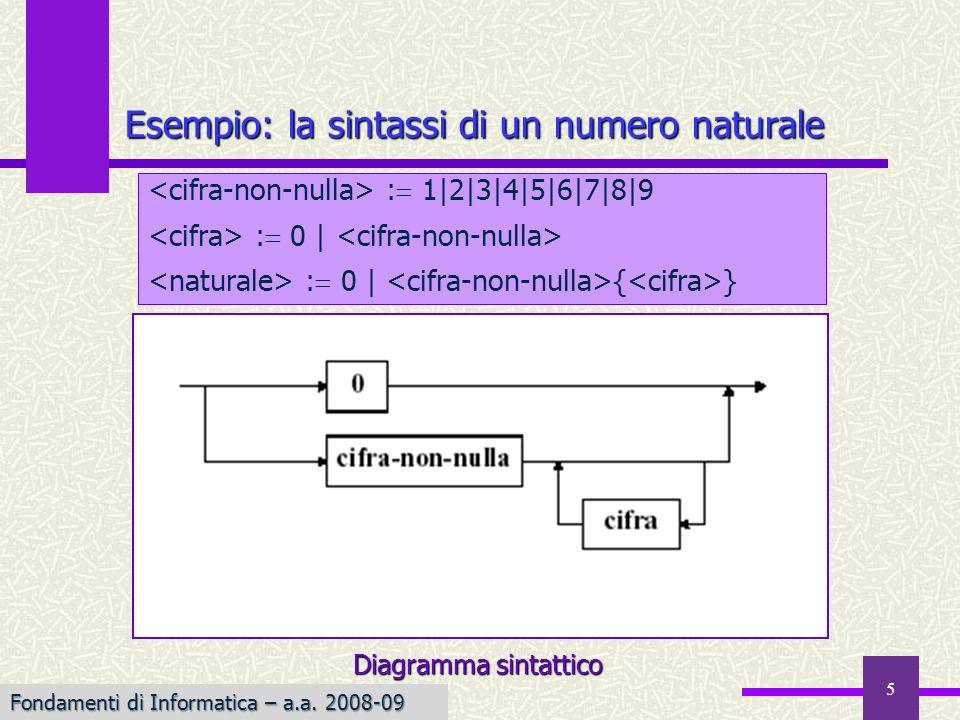Esempio: la sintassi di un numero naturale