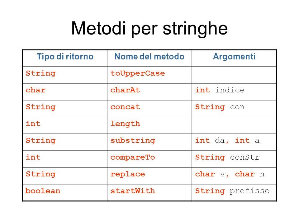 Metodi per stringhe Tipo di ritorno Nome del metodo Argomenti String
