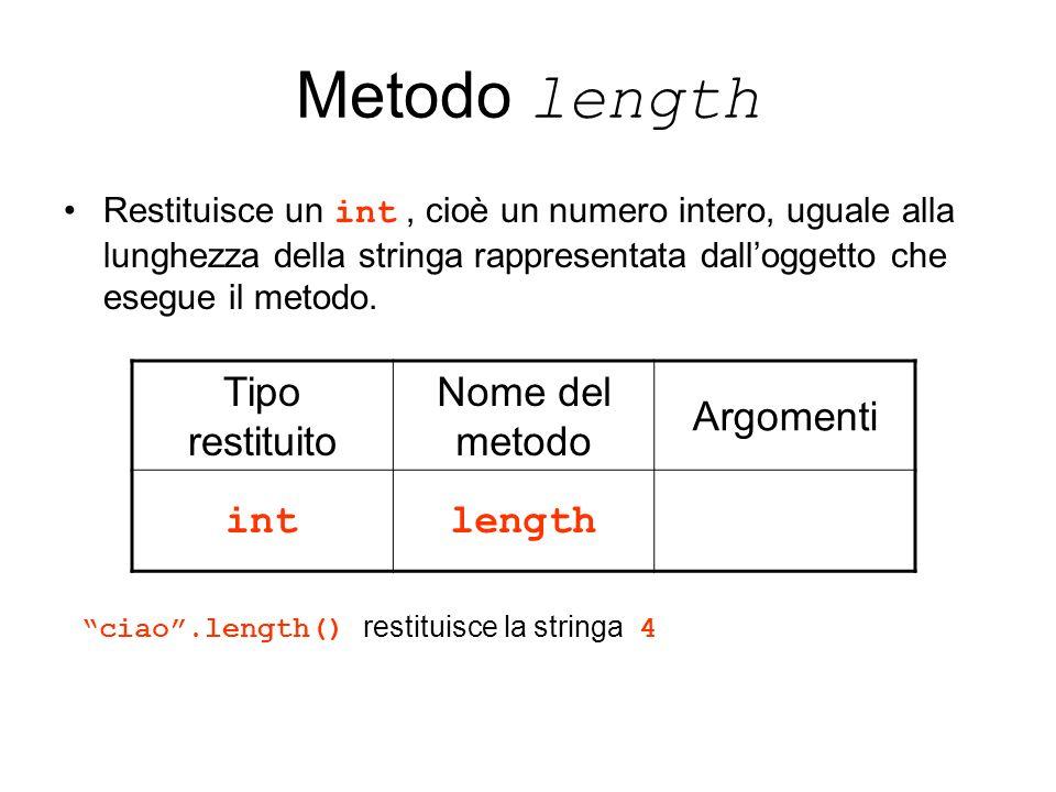 Metodo length Tipo restituito Nome del metodo Argomenti int length