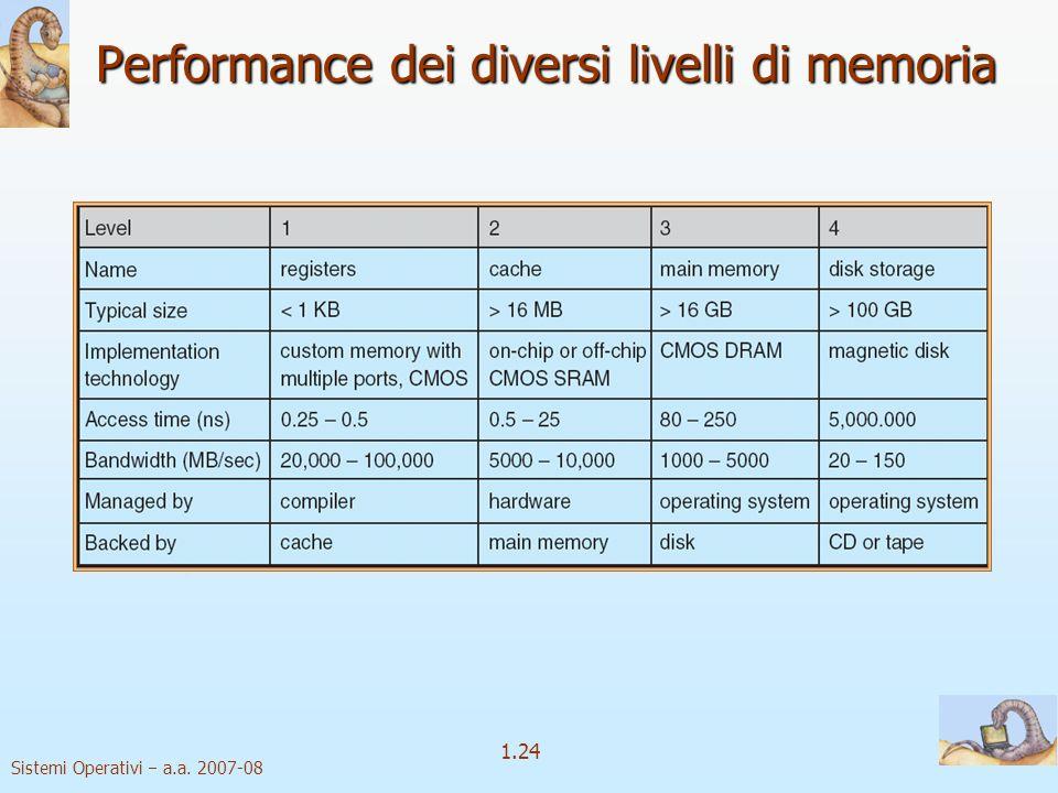 Performance dei diversi livelli di memoria