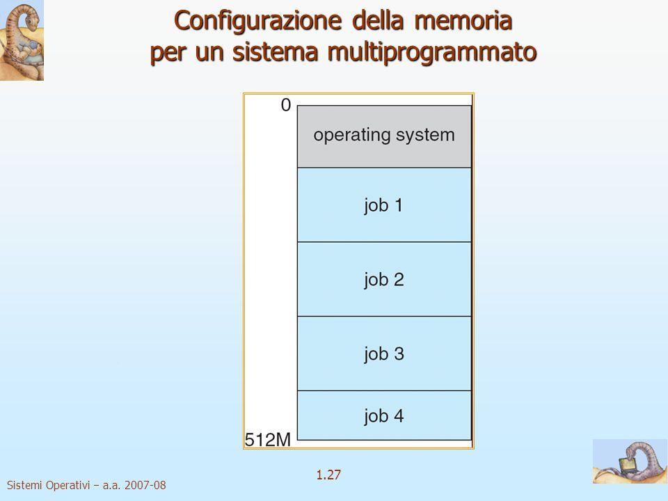 Configurazione della memoria per un sistema multiprogrammato