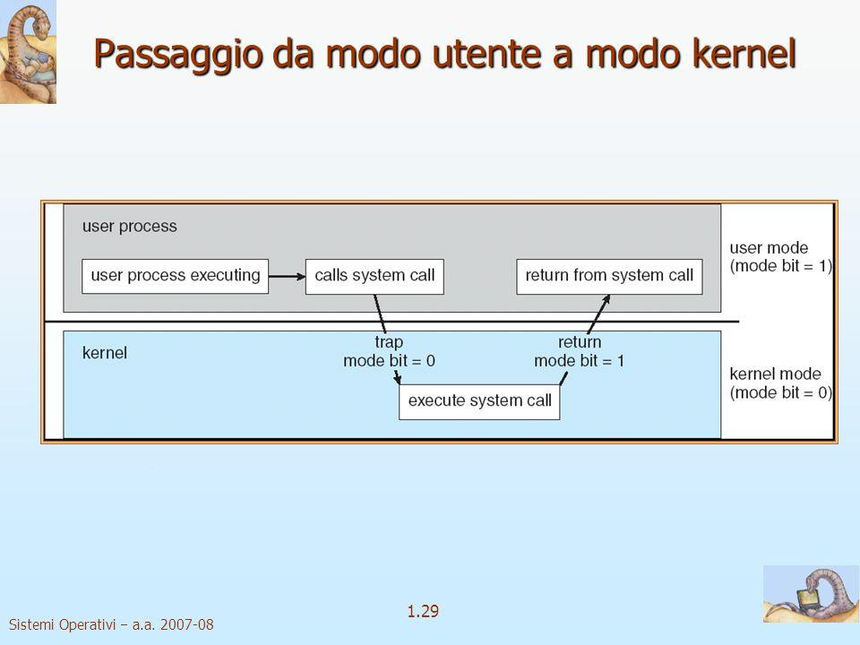 Passaggio da modo utente a modo kernel
