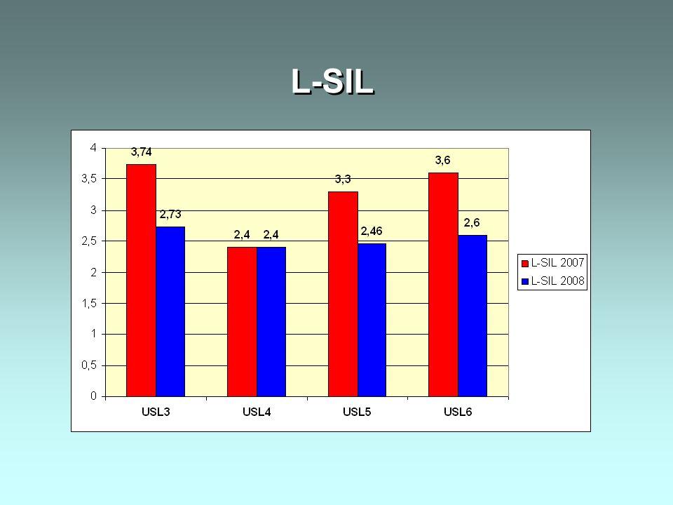 L-SIL