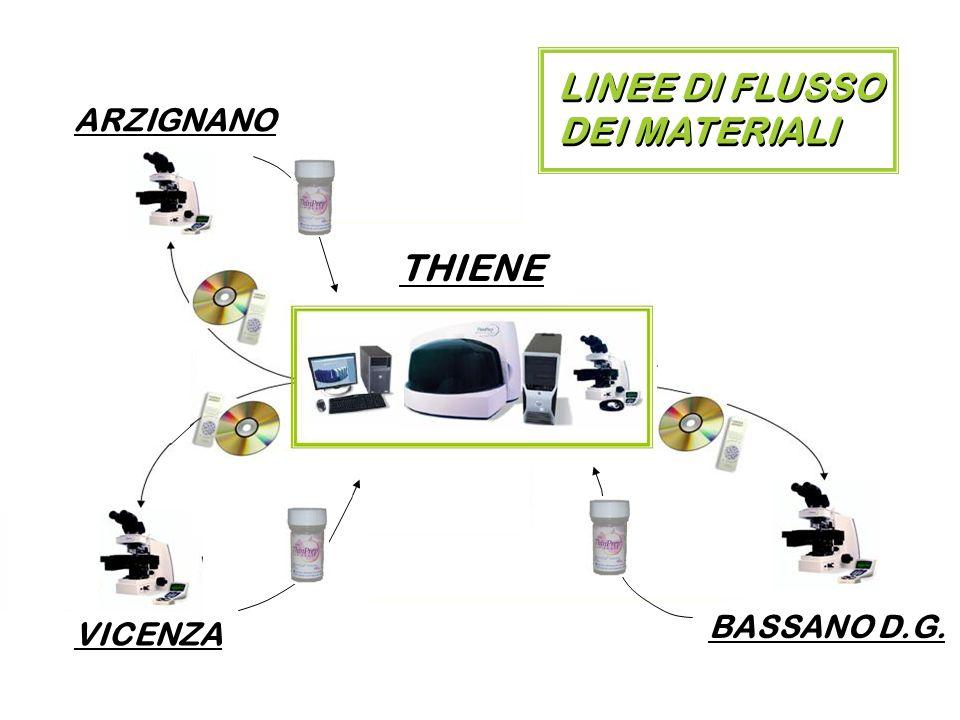 LINEE DI FLUSSO DEI MATERIALI