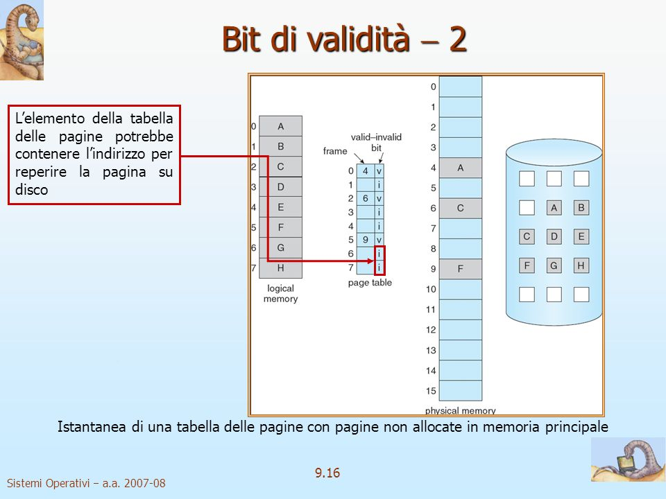 Bit di validità  2 L'elemento della tabella delle pagine potrebbe contenere l'indirizzo per reperire la pagina su disco.