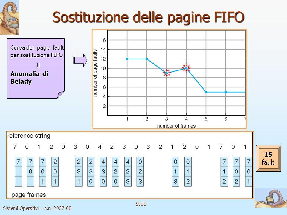 Sostituzione delle pagine FIFO