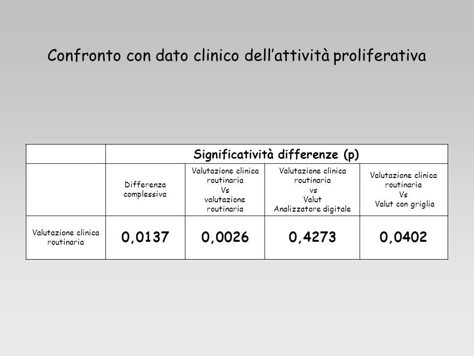 Significatività differenze (p)