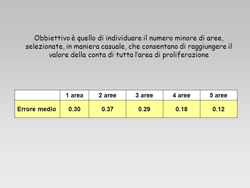 Obbiettivo è quello di individuare il numero minore di aree, selezionate, in maniera casuale, che consentano di raggiungere il valore della conta di tutta l'area di proliferazione