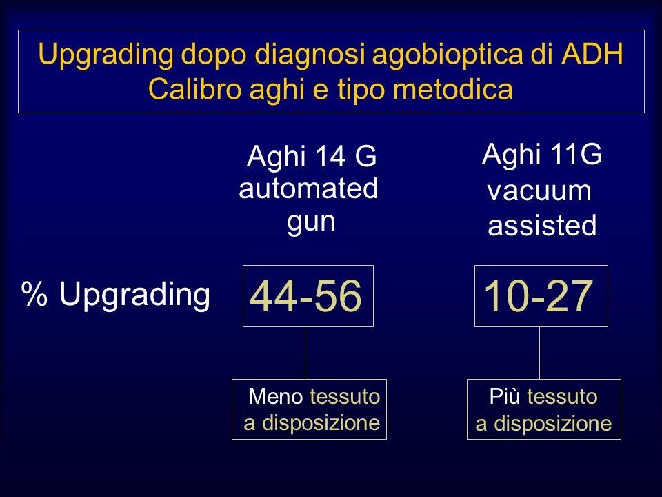 Upgrading dopo diagnosi agobioptica di ADH Calibro aghi e tipo metodica