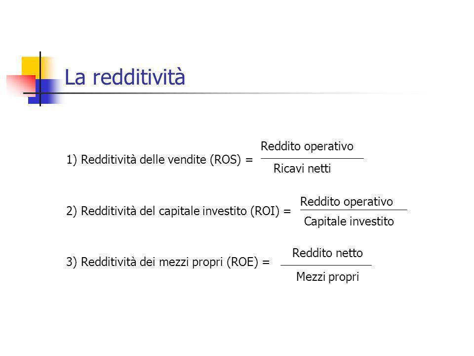 La redditività 1) Redditività delle vendite (ROS) = Reddito operativo