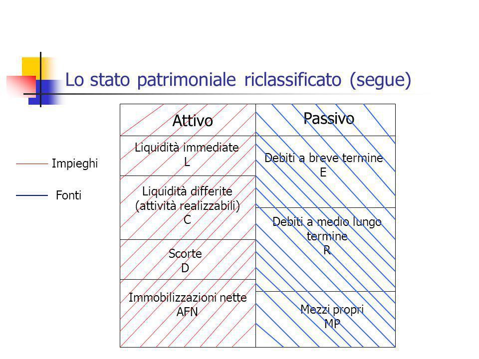 Lo stato patrimoniale riclassificato (segue)