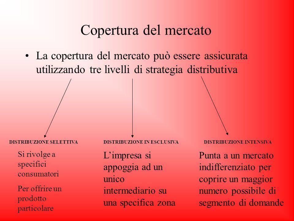 Copertura del mercatoLa copertura del mercato può essere assicurata utilizzando tre livelli di strategia distributiva.