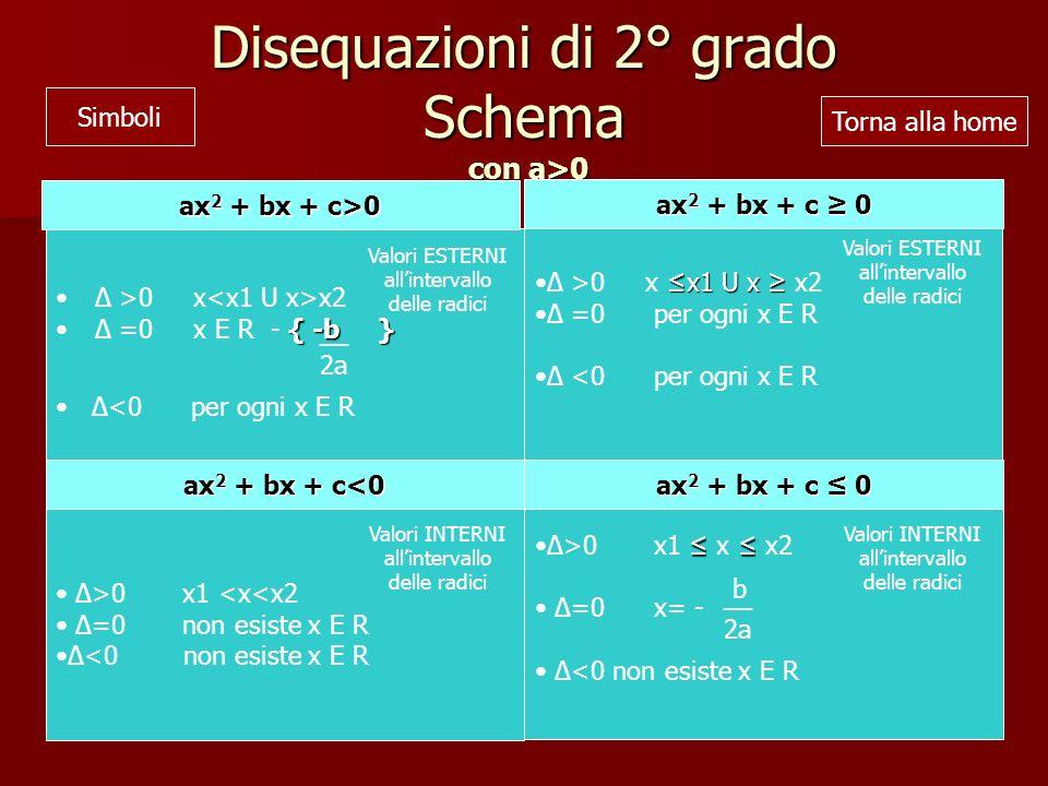 Disequazioni di 2° grado Schema con a>0
