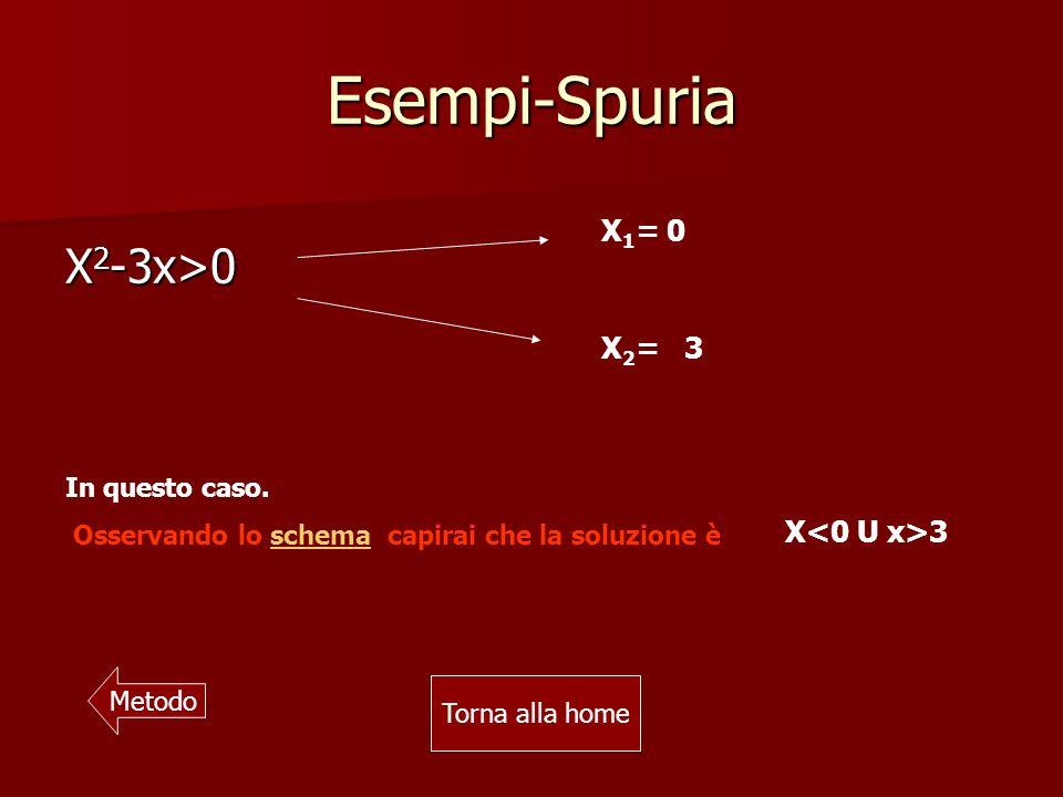 Esempi-Spuria X2-3x>0 X1= 0 X2= 3 X<0 U x>3 In questo caso.