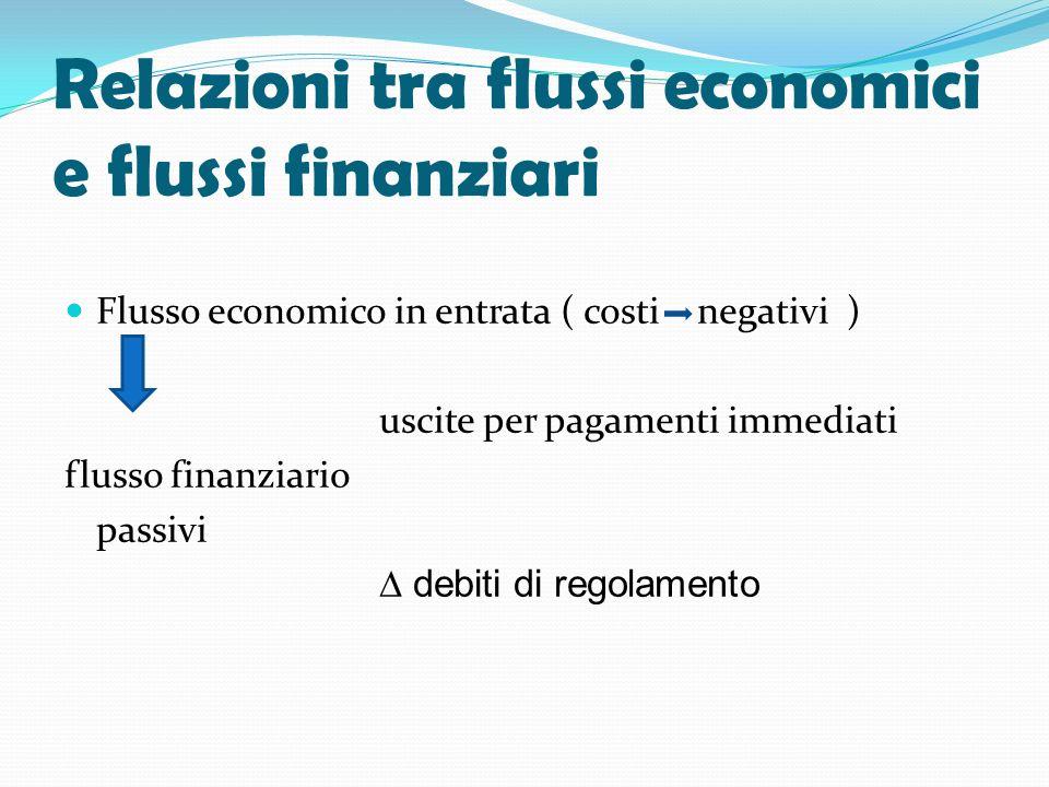 Relazioni tra flussi economici e flussi finanziari