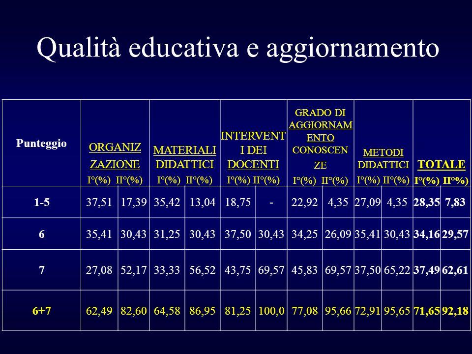 Qualità educativa e aggiornamento
