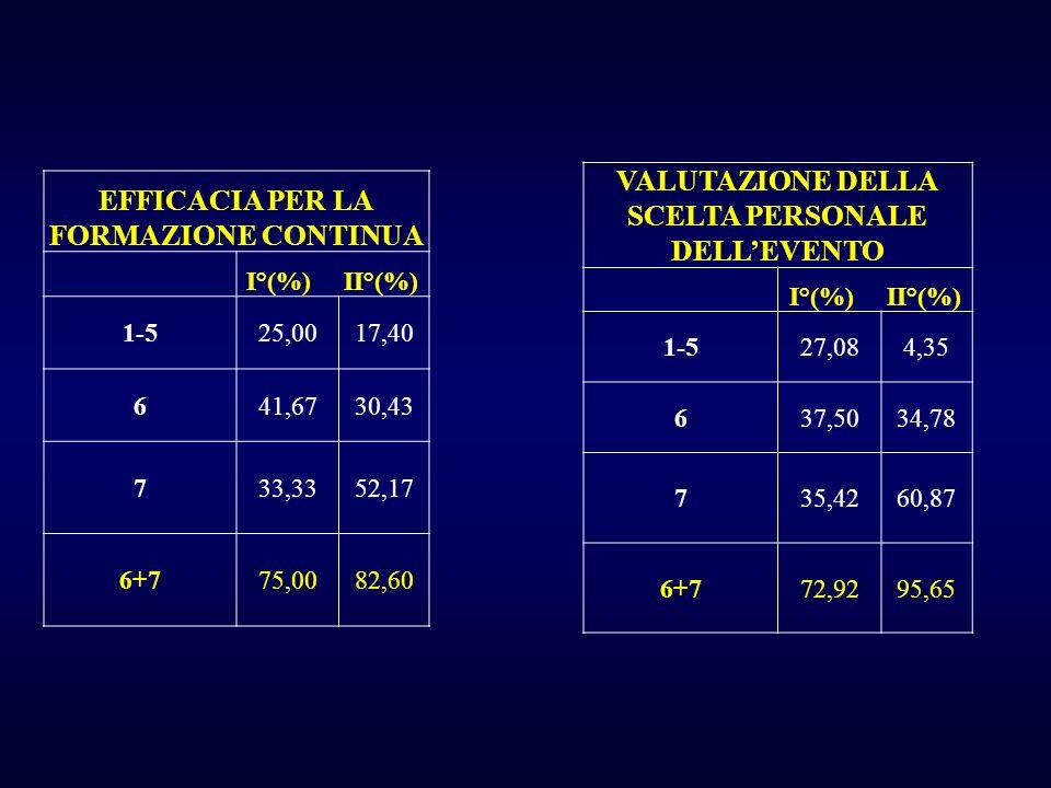 VALUTAZIONE DELLA SCELTA PERSONALE DELL'EVENTO