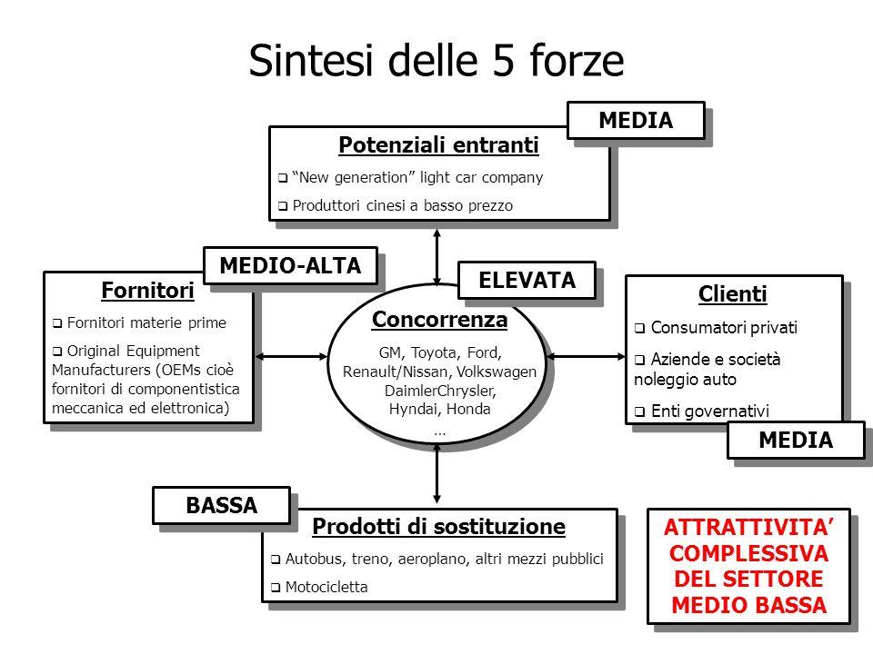 Sintesi delle 5 forze MEDIA Potenziali entranti MEDIO-ALTA ELEVATA