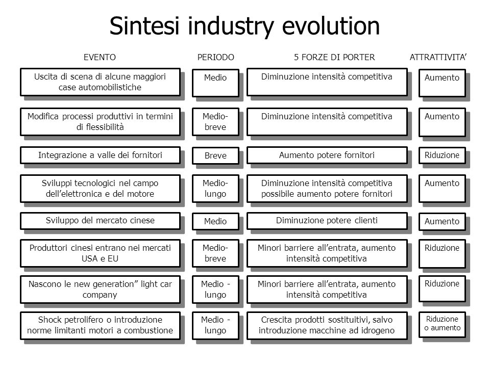 Sintesi industry evolution