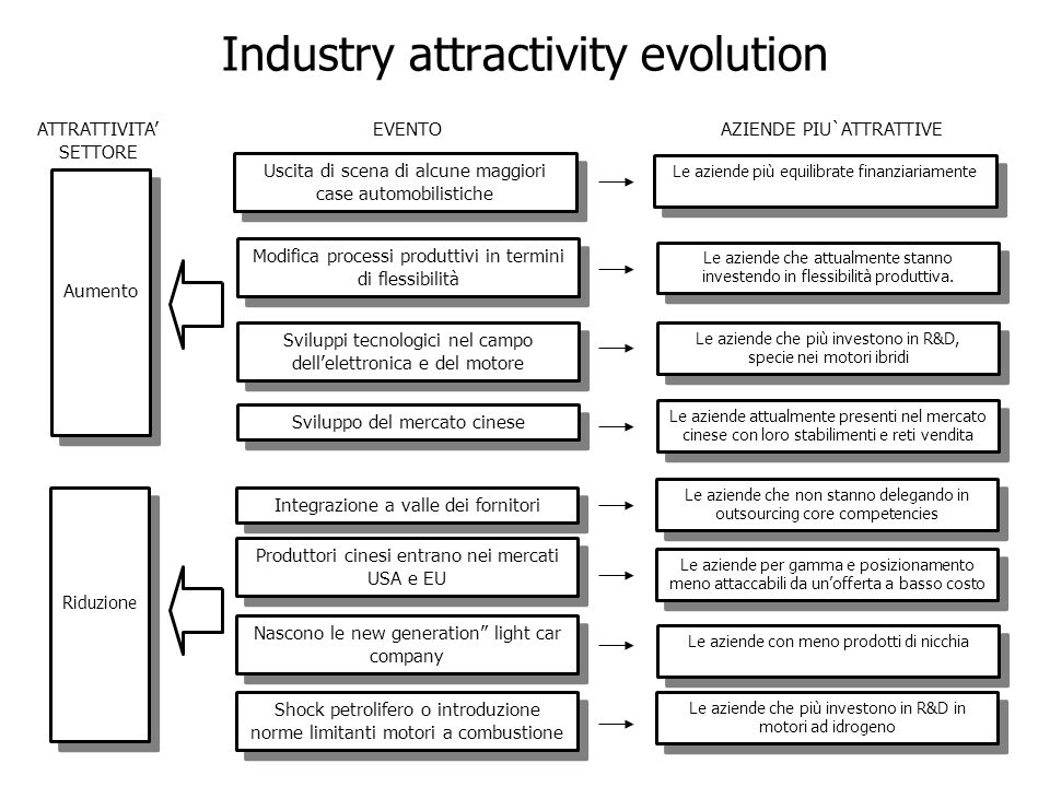 Industry attractivity evolution