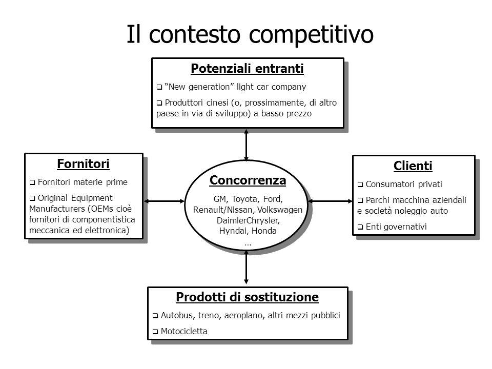 Il contesto competitivo