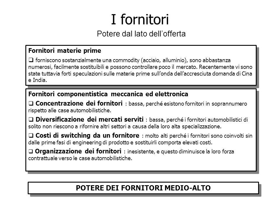 POTERE DEI FORNITORI MEDIO-ALTO