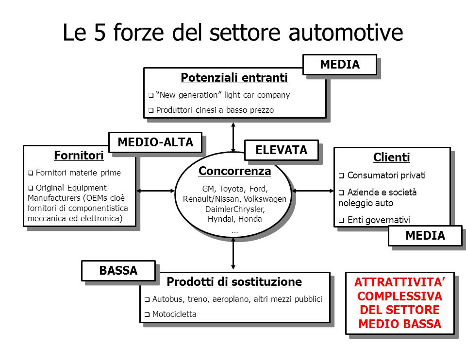 Le 5 forze del settore automotive