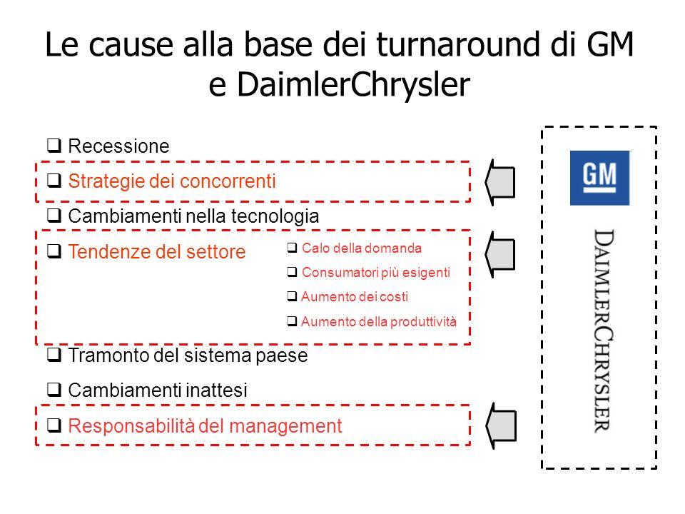 Le cause alla base dei turnaround di GM e DaimlerChrysler